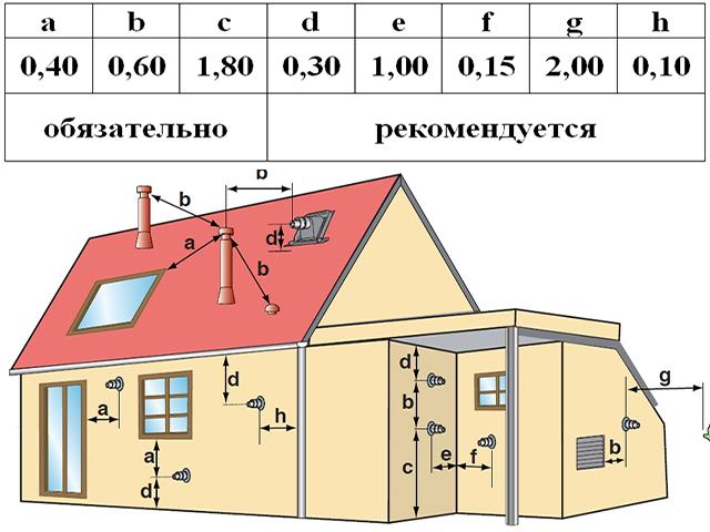 Вертикальный коаксиальный дымоход для газового котла