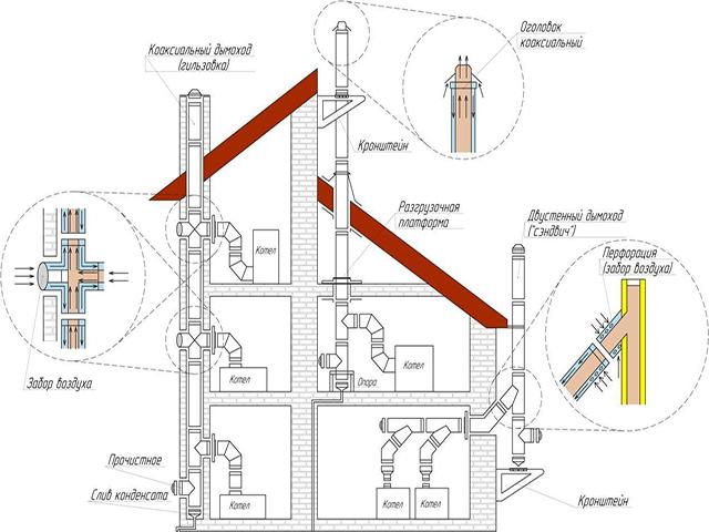 Вертикальный коаксиальный дымоход видео двойные трубы дымохода