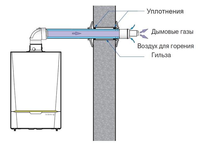 Проектирование котлов с коаксиальным дымоходом дымоход нержавейка зеркальный купит