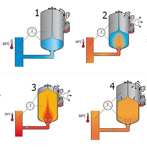 Установка расширительного бачка в системе отопления