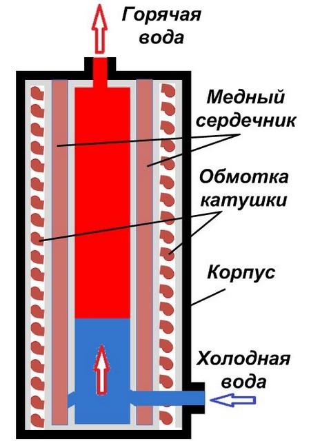 Индукционный электрический котел своими руками