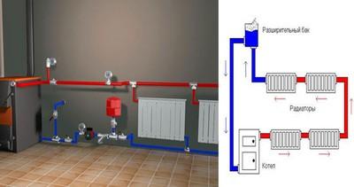 Принцип работы системы отопления с газовым котлом.