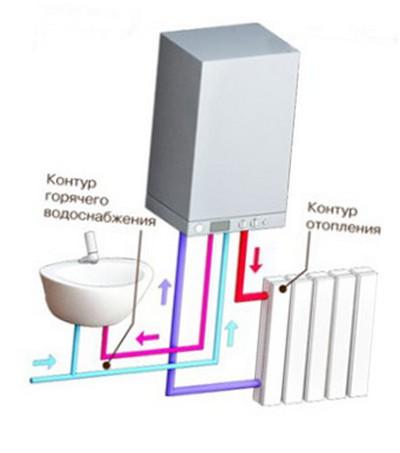 Структура двухконтурного газового котла отопления.