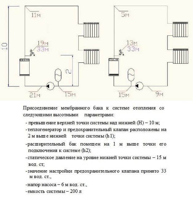 Давление теплоносителя в системе отопления